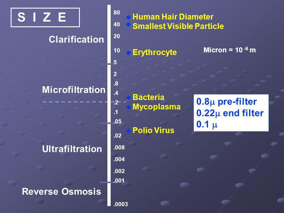 Clarification Microfiltration Ultrafiltration Reverse Osmosis Micron = 10 -6 m 80 40 20 10 5.8.4.2.1.05 2.008.004.002.001.02.0003       Human Ha