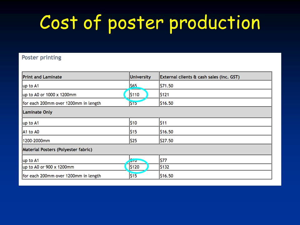 Cost of poster production