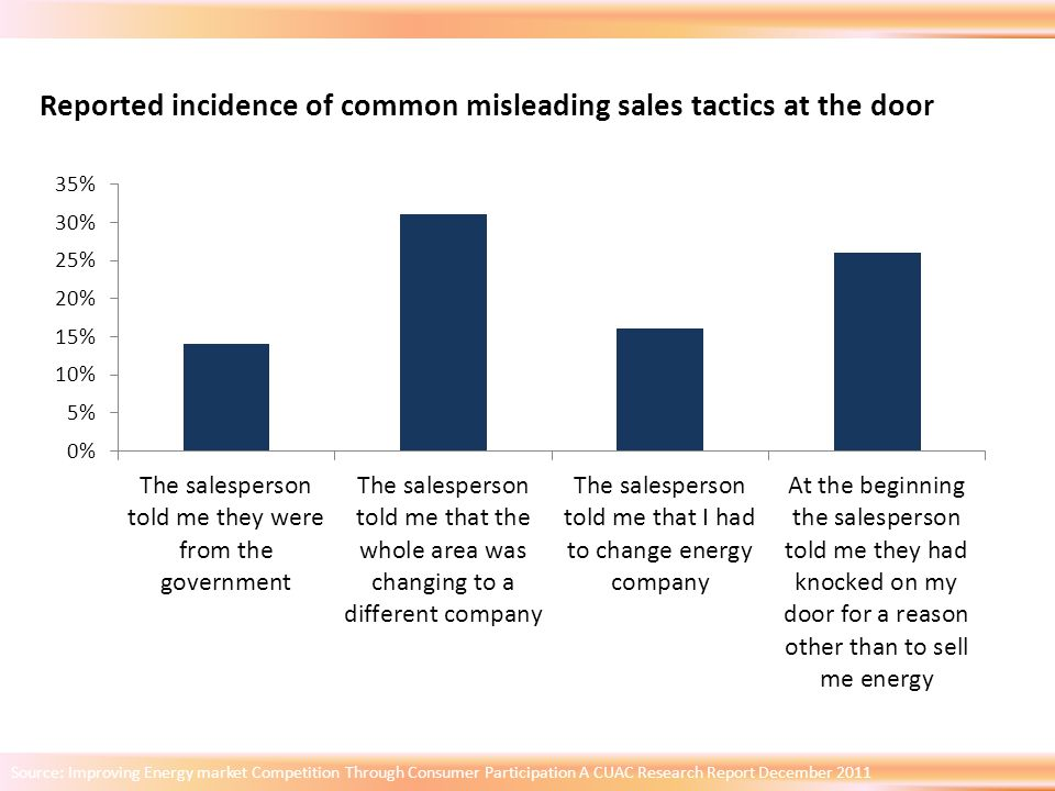 Source: Improving Energy market Competition Through Consumer Participation A CUAC Research Report December 2011 Reported incidence of common misleading sales tactics at the door