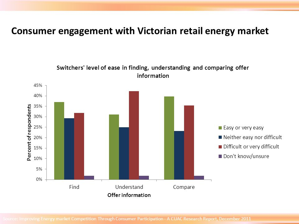 Source: Improving Energy market Competition Through Consumer Participation - A CUAC Research Report, December 2011 Consumer engagement with Victorian retail energy market