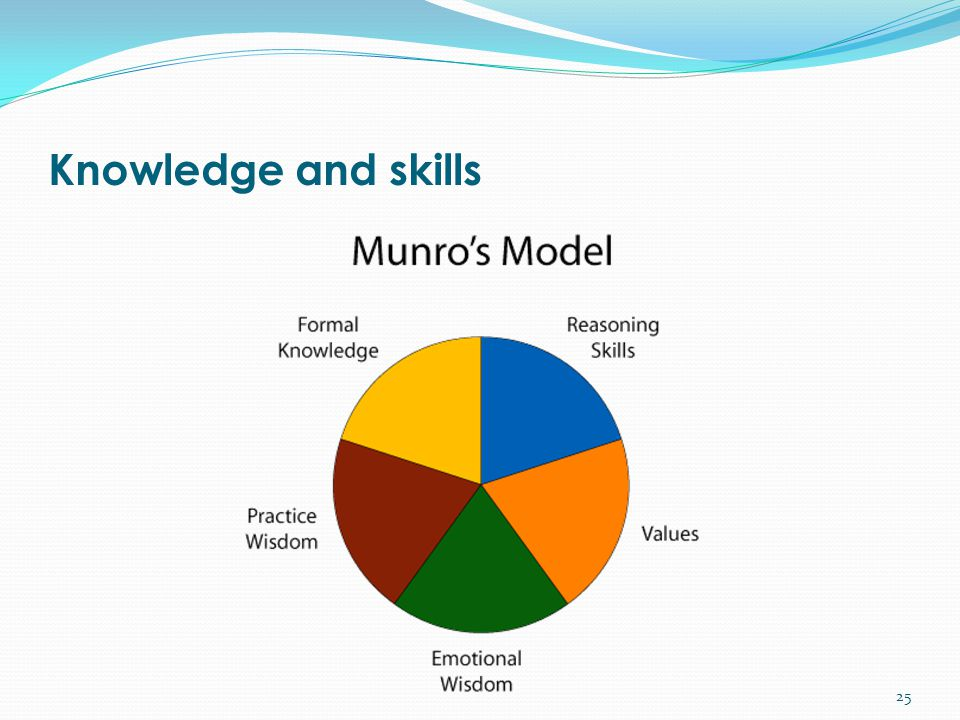 Knowledge and skills 25
