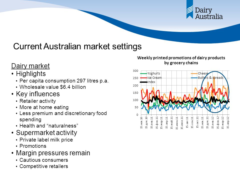 Current Australian market settings Dairy market Highlights Per capita consumption 297 litres p.a.