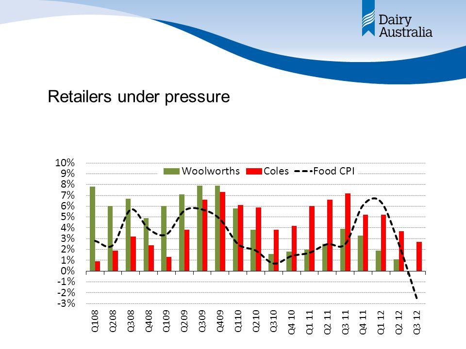 Retailers under pressure