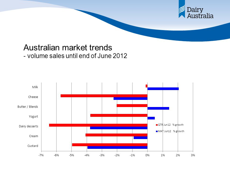 Australian market trends - volume sales until end of June 2012