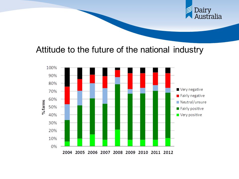 Attitude to the future of the national industry