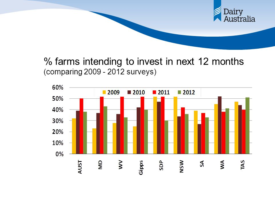 % farms intending to invest in next 12 months (comparing 2009 - 2012 surveys)
