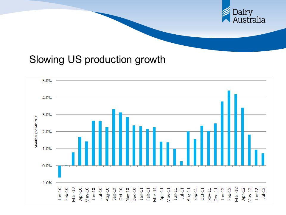 Slowing US production growth