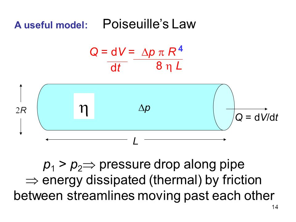 14 A useful model: Poiseuille's Law Q = dV/dt  RR L pp Q = dV =  p  R 4 8  L dtdt p 1 > p 2  pressure drop along pipe  energy dissipated (th