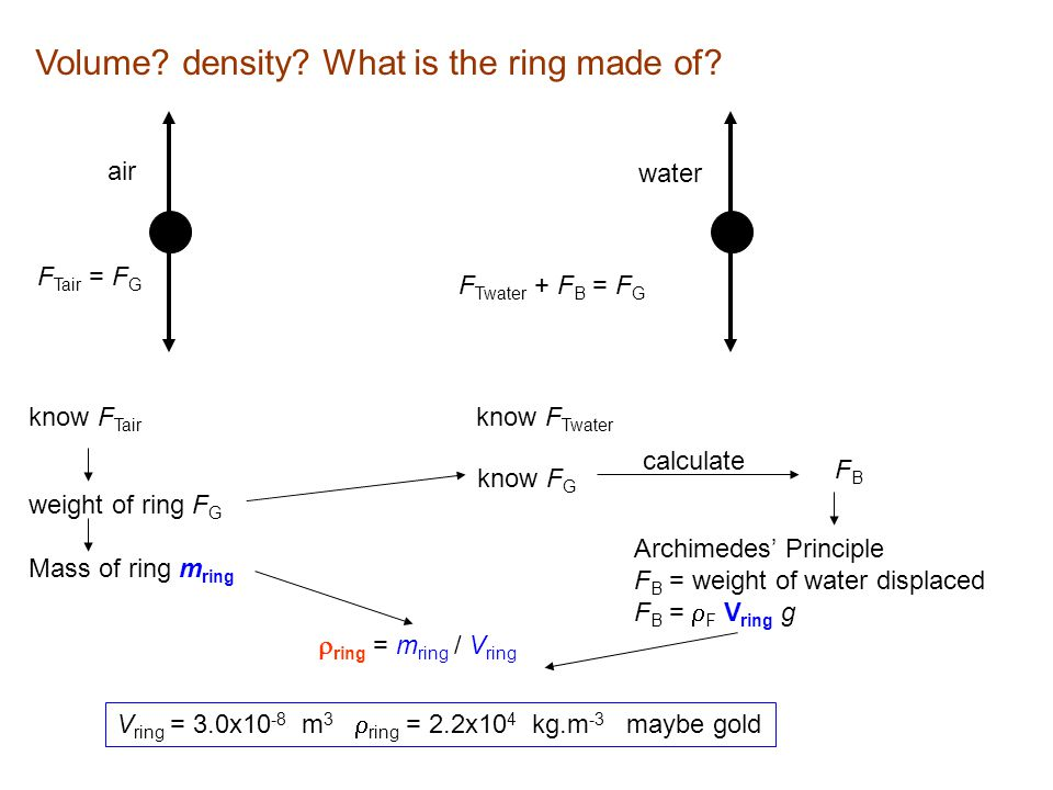 Volume? density? What is the ring made of? air water F Tair = F G F Twater + F B = F G know F Tair know F G FB FB Archimedes' Principle F B = weight o
