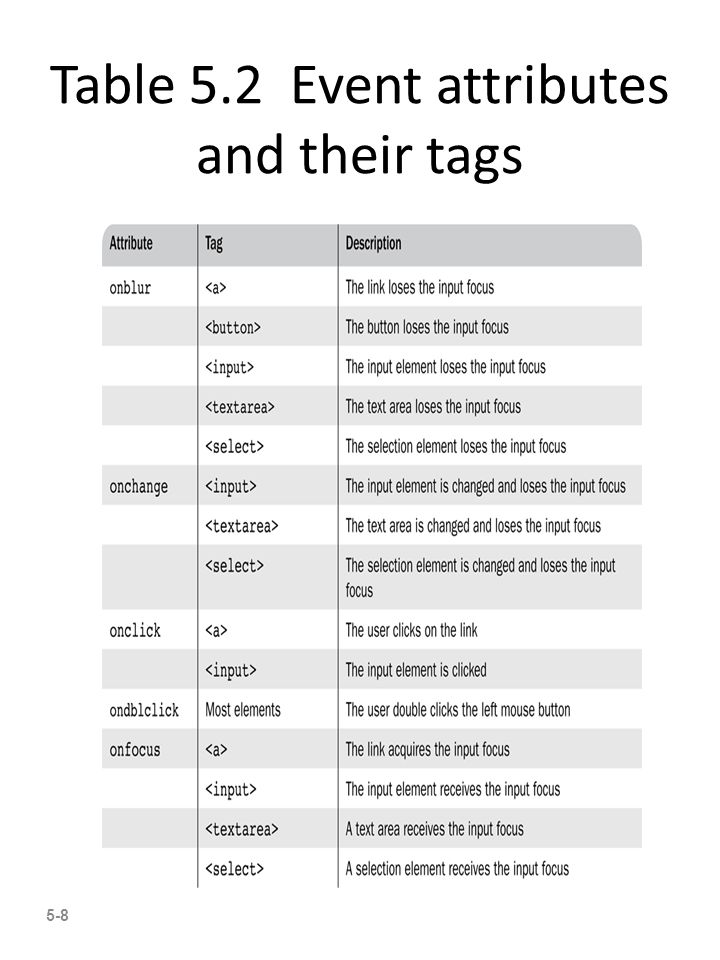 5-8 Table 5.2 Event attributes and their tags