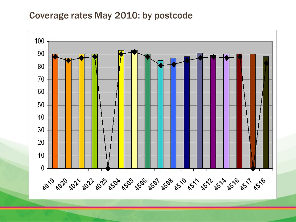 Coverage rates May 2010: by postcode
