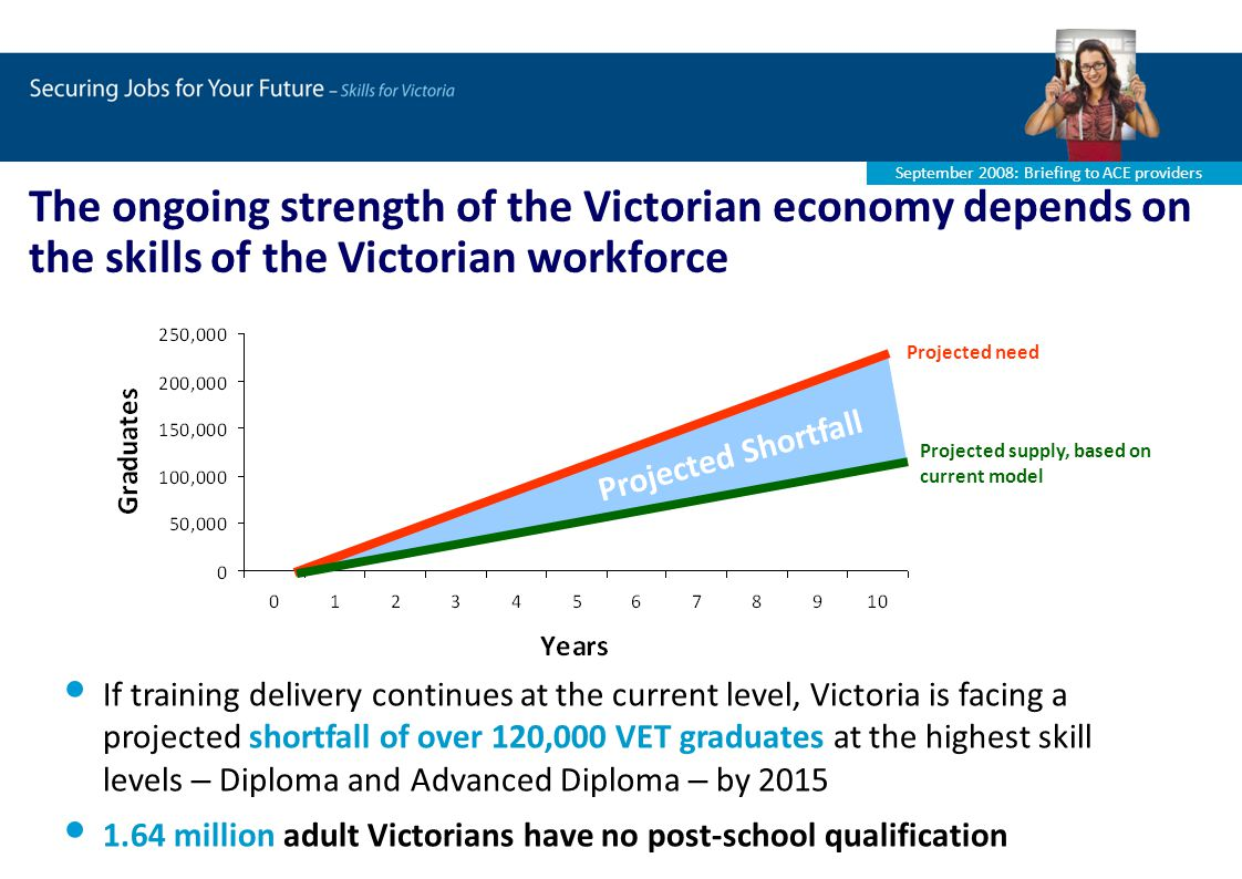 September 2008: Briefing to ACE providers The ongoing strength of the Victorian economy depends on the skills of the Victorian workforce If training delivery continues at the current level, Victoria is facing a projected shortfall of over 120,000 VET graduates at the highest skill levels – Diploma and Advanced Diploma – by million adult Victorians have no post-school qualification Projected need Projected supply, based on current model Projected Shortfall