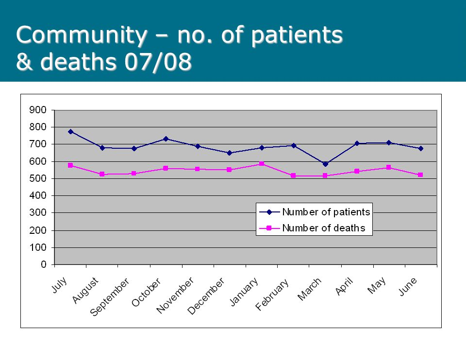 Community – no. of patients & deaths 07/08