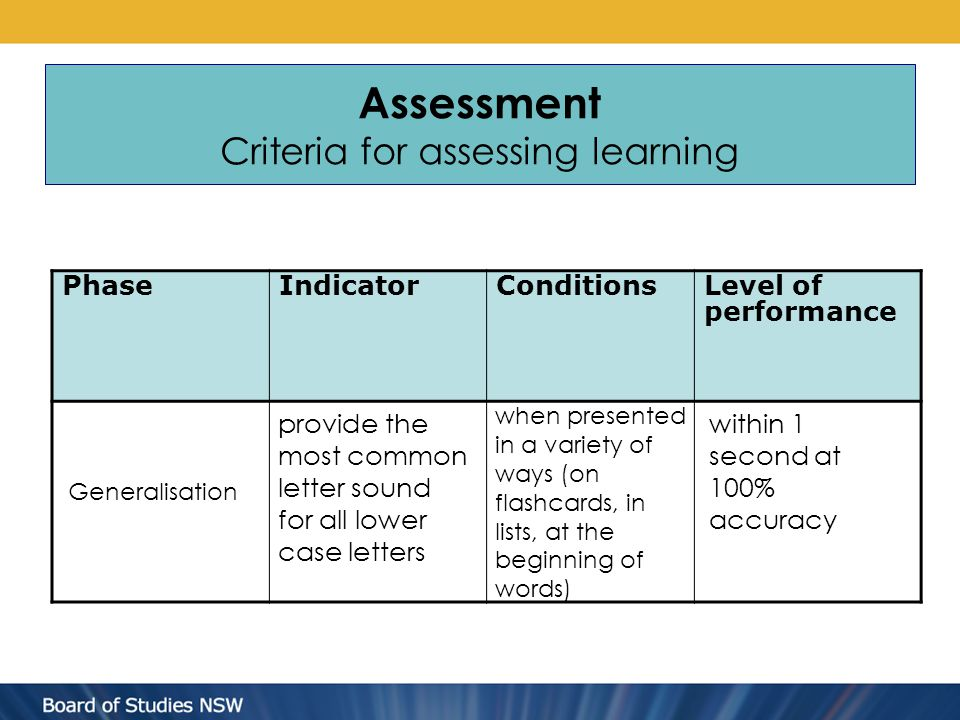Assessment Criteria for assessing learning PhaseIndicatorConditionsLevel of performance Generalisation provide the most common letter sound for all lower case letters when presented in a variety of ways (on flashcards, in lists, at the beginning of words) within 1 second at 100% accuracy