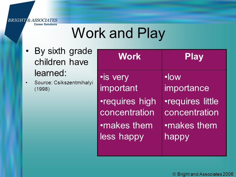 © Bright and Associates 2006 Work and Play By sixth grade children have learned: Source: Csikszentmihalyi (1998) WorkPlay is very important requires high concentration makes them less happy low importance requires little concentration makes them happy