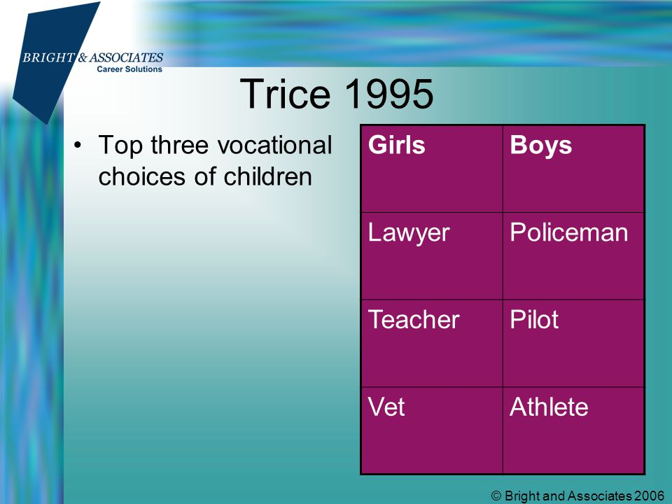 © Bright and Associates 2006 Trice 1995 Top three vocational choices of children GirlsBoys LawyerPoliceman TeacherPilot VetAthlete