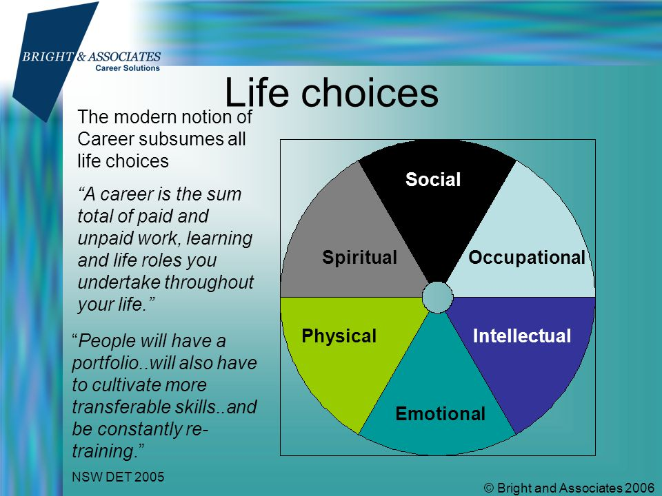 © Bright and Associates 2006 Life choices Social OccupationalSpiritual PhysicalIntellectual Emotional The modern notion of Career subsumes all life choices A career is the sum total of paid and unpaid work, learning and life roles you undertake throughout your life. People will have a portfolio..will also have to cultivate more transferable skills..and be constantly re- training. NSW DET 2005