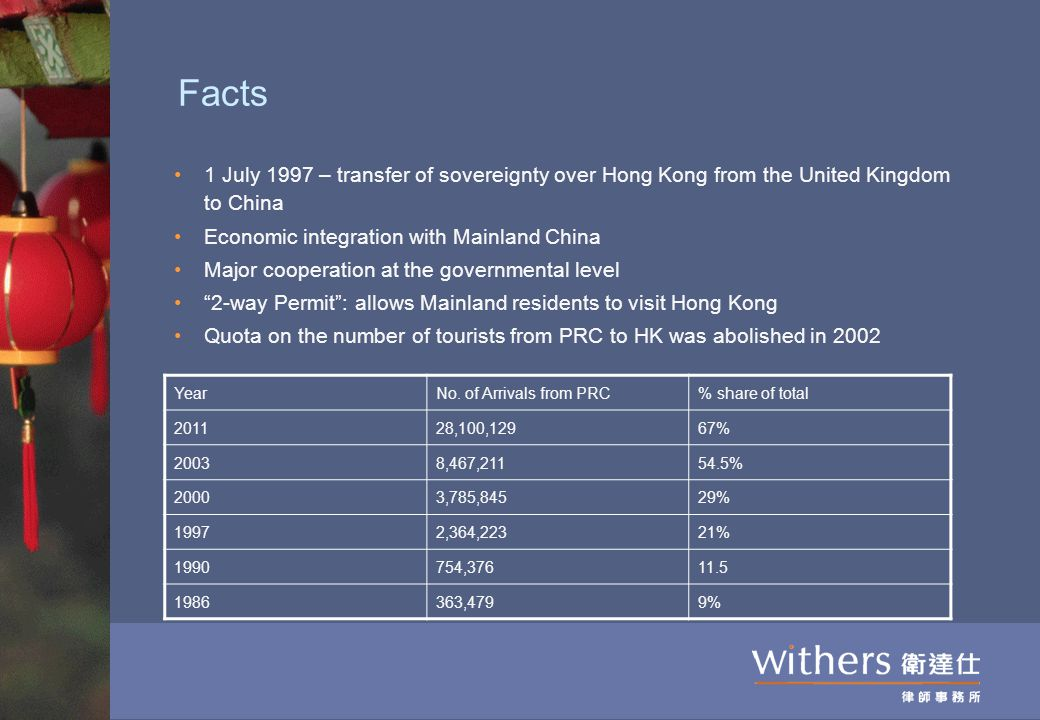 Facts 1 July 1997 – transfer of sovereignty over Hong Kong from the United Kingdom to China Economic integration with Mainland China Major cooperation