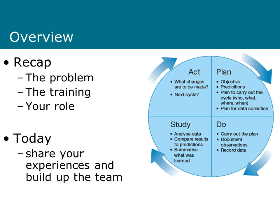 Overview Recap –The problem –The training –Your role Today –share your experiences and build up the team