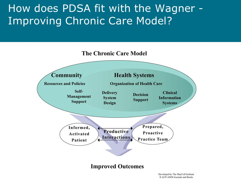 How does PDSA fit with the Wagner - Improving Chronic Care Model?