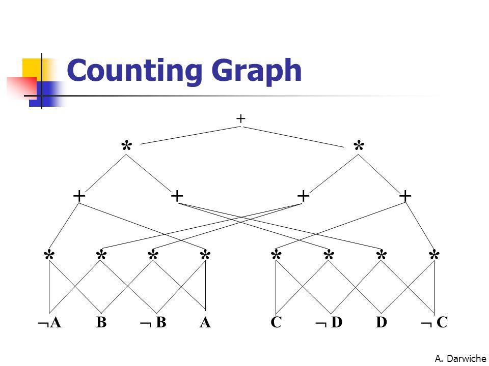 A. Darwiche Counting Graph AA B  B AC  D D  C ******** ++++ ** +