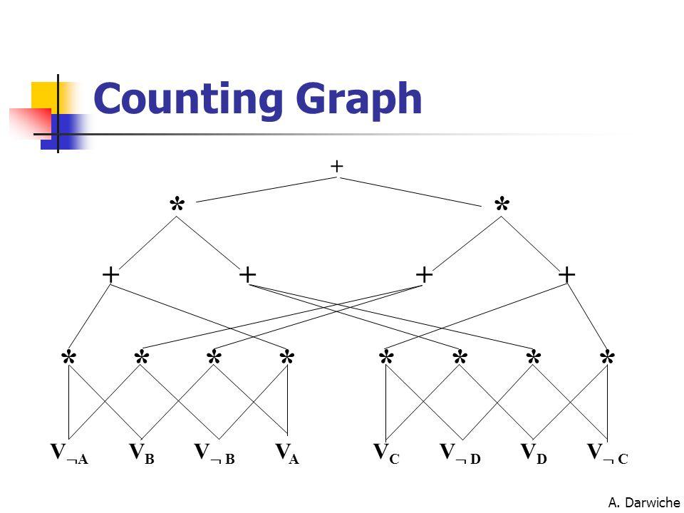 A. Darwiche Counting Graph VAVA VBVB V  B VAVA VCVC V  D VDVD V  C ******** ++++ ** +