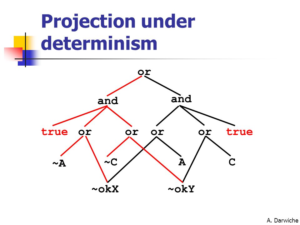 A. Darwiche Projection under determinism or and or AC ~A ~C ~okX~okY true