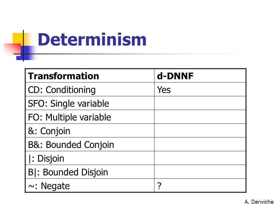 A. Darwiche Determinism Transformationd-DNNF CD: ConditioningYes SFO: Single variable FO: Multiple variable &: Conjoin B&: Bounded Conjoin |: Disjoin