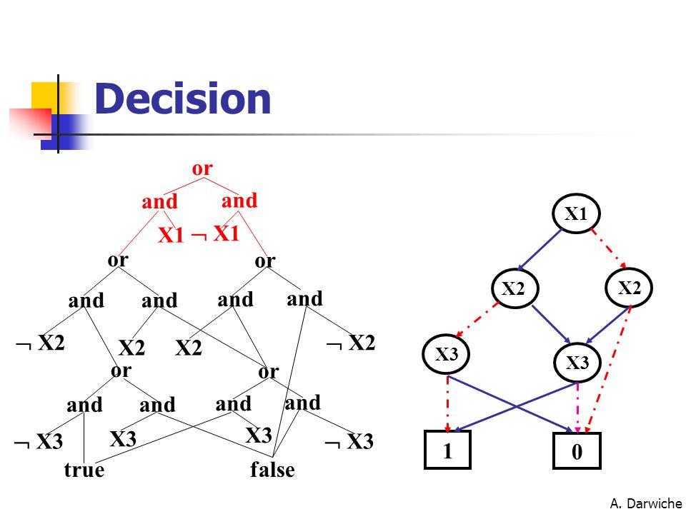 A. Darwiche X1 X2 X3 1 0 or and X1  X1 or and X2  X2 and X3  X3 or truefalse Decision