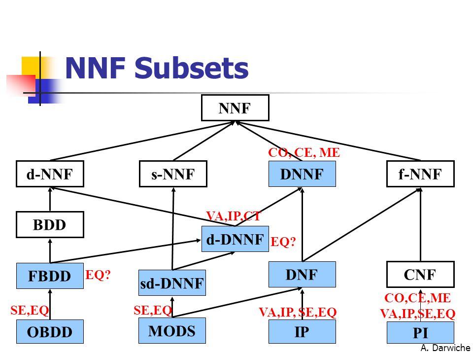 A. Darwiche NNF d-NNFs-NNFf-NNF sd-DNNF DNNF CO, CE, ME d-DNNF VA,IP,CT EQ.