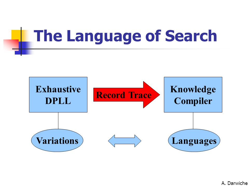 A. Darwiche Knowledge Compiler Exhaustive DPLL Record Trace VariationsLanguages The Language of Search