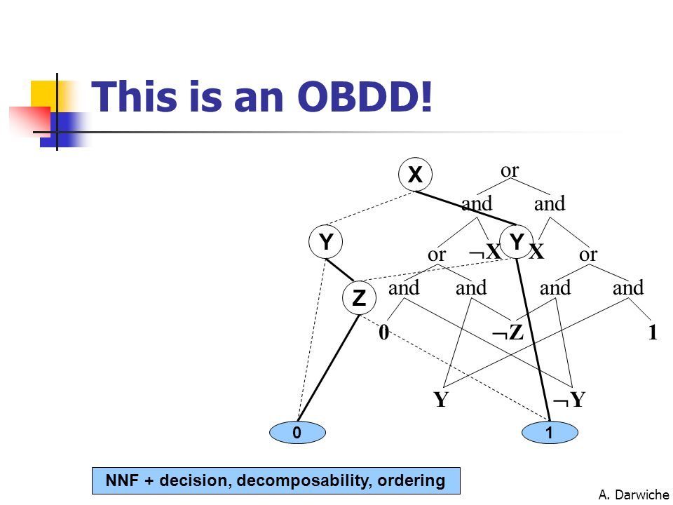 A. Darwiche X YY Z 01 XX or X and 0 or YY Y and or 1 ZZ This is an OBDD! NNF + decision, decomposability, ordering