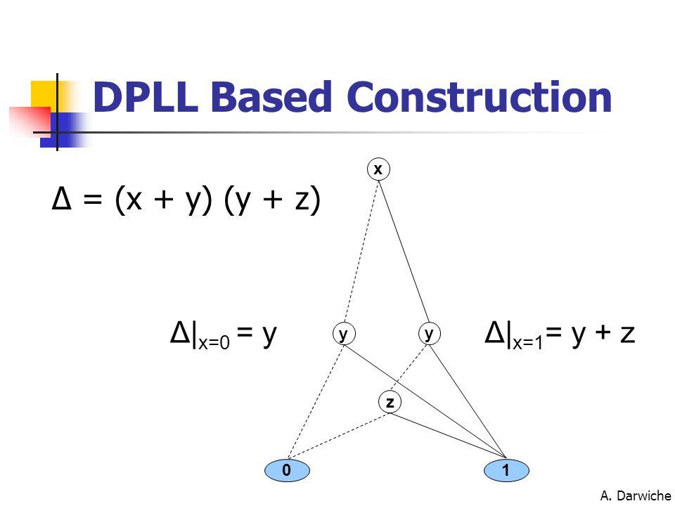 A. Darwiche DPLL Based Construction Δ| x=0 = yΔ| x=1 = y + z 01 z y y x Δ = (x + y) (y + z)