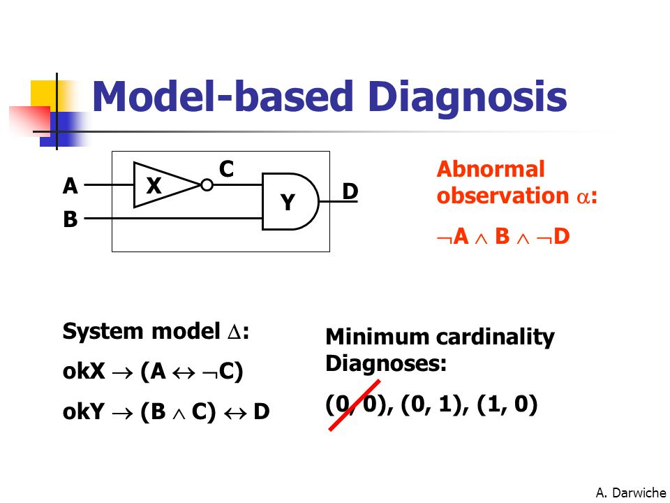 A. Darwiche C D A Y X B Abnormal observation  :  A  B   D Minimum cardinality Diagnoses: (0, 0), (0, 1), (1, 0) Model-based Diagnosis System mode