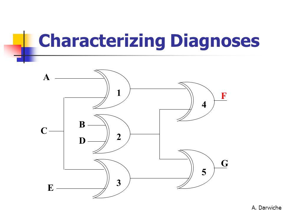 A. Darwiche A C E B D F G 1 2 3 4 5 Characterizing Diagnoses