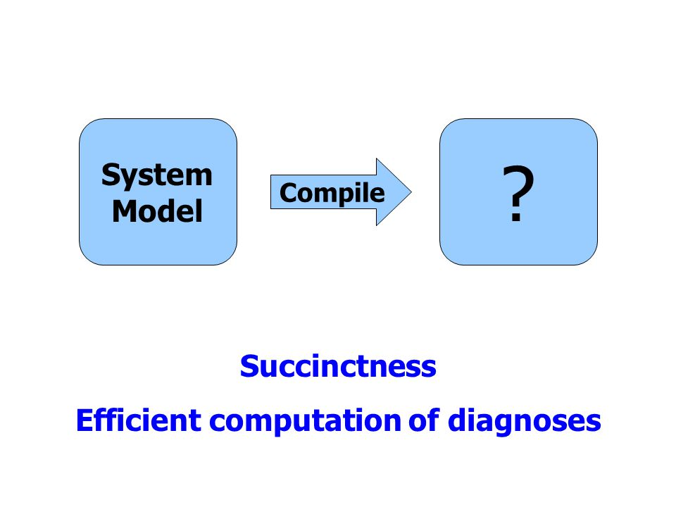 System Model Compile ? Succinctness Efficient computation of diagnoses