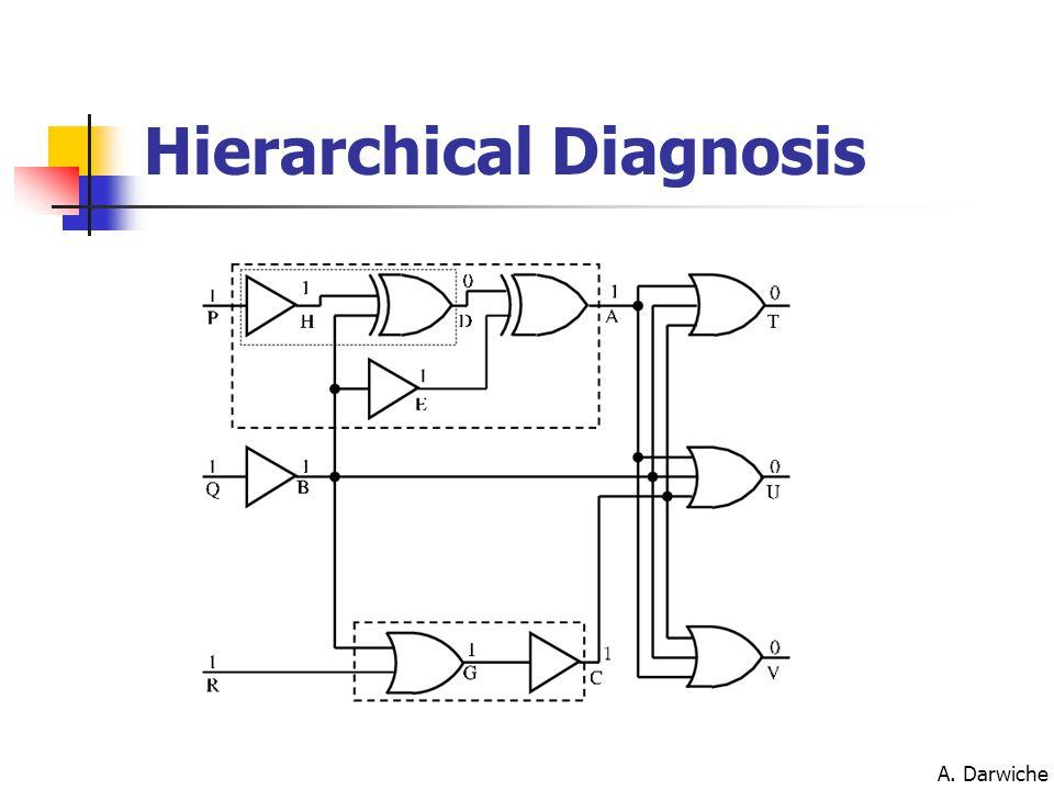 A. Darwiche Hierarchical Diagnosis