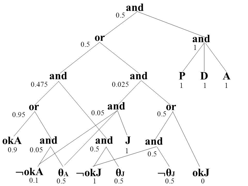 θJθJ or and okA okJ and θAθA  okA and θJθJ  okJ and J PDA 100.5 0.1 0.90.05 0.95 0.5 0.475 1 11 1 1 0.05 0.5 0.025 0.5