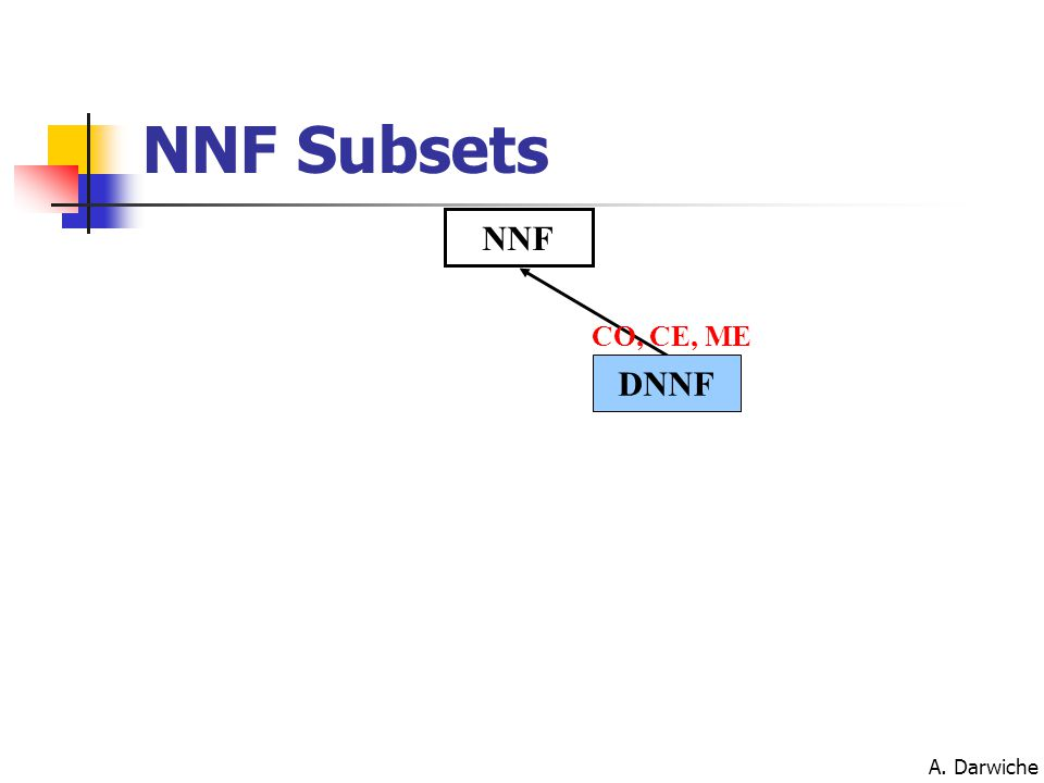 A. Darwiche NNF DNNF CO, CE, ME NNF Subsets