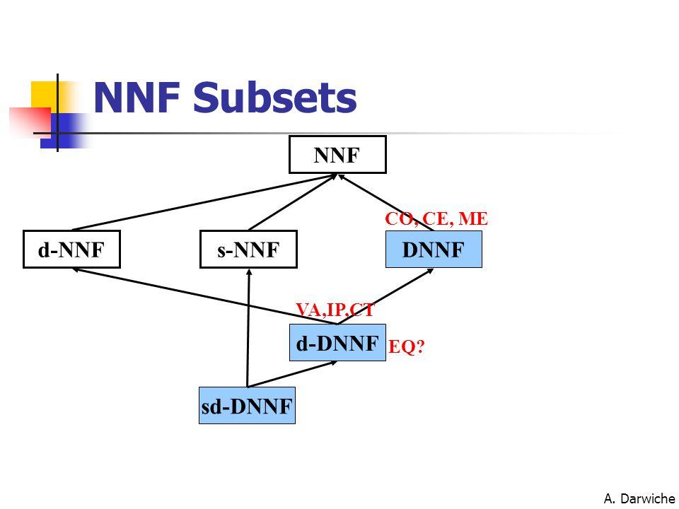 A. Darwiche NNF d-NNFs-NNF sd-DNNF DNNF CO, CE, ME d-DNNF VA,IP,CT NNF Subsets EQ