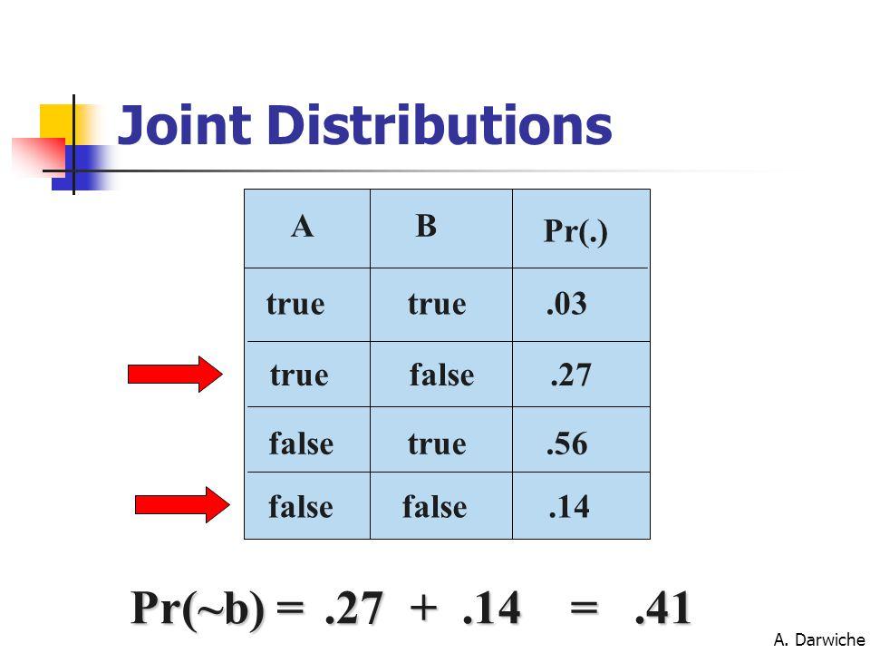 A. Darwiche Pr(~b) =.27 +.14 =.41 false B.03.27 A.56.14 true false true Pr(.) Joint Distributions