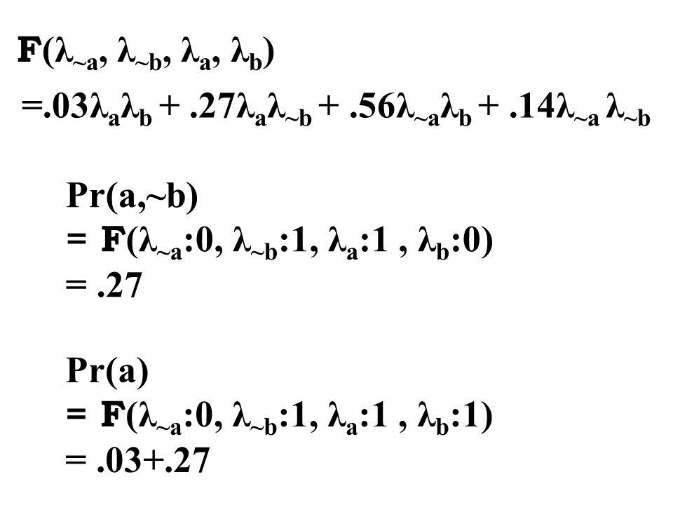 =.03λ a λ b +.27λ a λ ~b +.56λ ~a λ b +.14λ ~a λ ~b F (λ ~a, λ ~b, λ a, λ b ) Pr(a,~b) = F (λ ~a :0, λ ~b :1, λ a :1, λ b :0) =.27 Pr(a) = F (λ ~a :0, λ ~b :1, λ a :1, λ b :1) =.03+.27