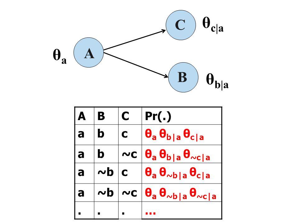 A B C θ b|a θaθa θ c|a ABCPr(.) abcθ a θ b|a θ c|a ab~cθ a θ b|a θ ~c|a a~bcθ a θ ~b|a θ c|a a~b~cθ a θ ~b|a θ ~c|a...…