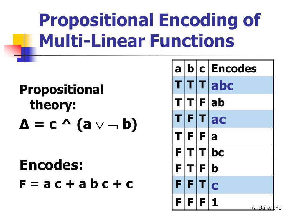 A. Darwiche Propositional Encoding of Multi-Linear Functions Propositional theory: Δ = c ^ (a   b) Encodes: F = a c + a b c + c abcEncodes TTT abc T