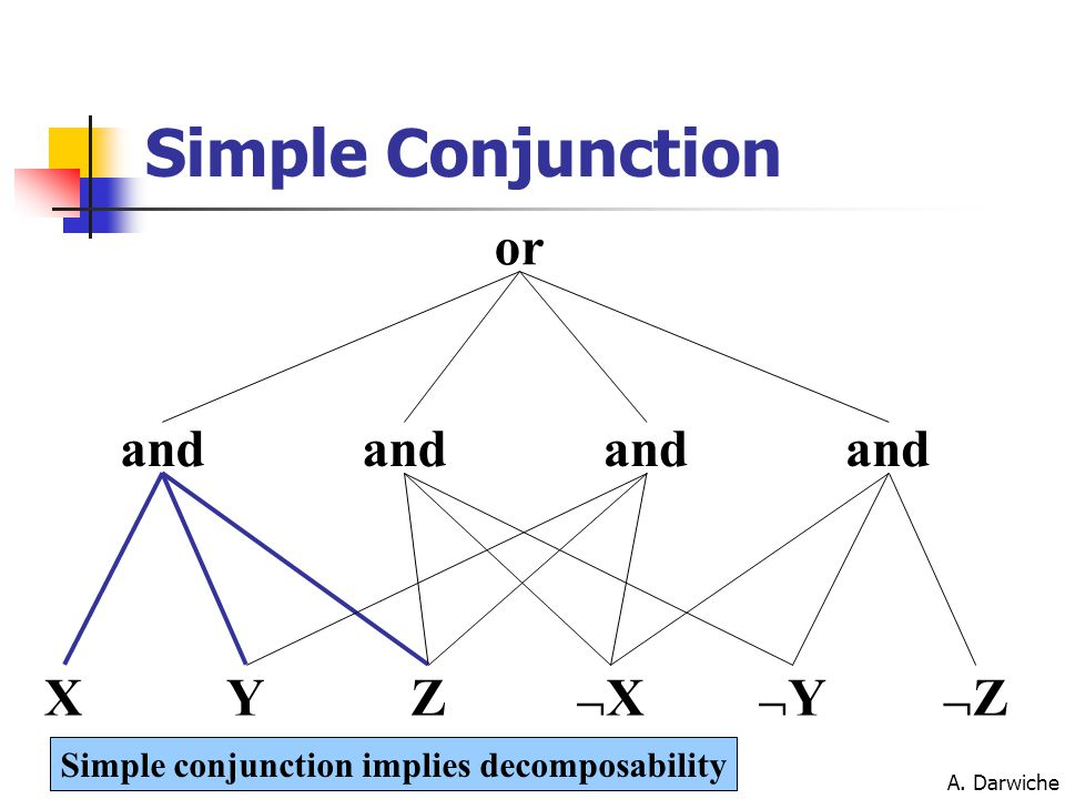 A. Darwiche XXX YYY ZZZ and or and Simple conjunction implies decomposability Simple Conjunction