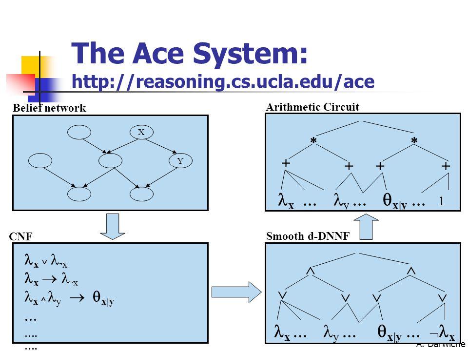 A. Darwiche X Y Belief network x    x x    x x  y  x|y  ….