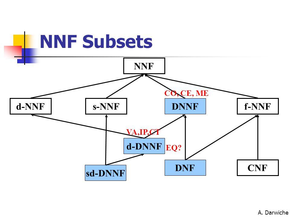A. Darwiche NNF d-NNFs-NNFf-NNF sd-DNNF DNNF CO, CE, ME d-DNNF VA,IP,CT EQ CNF DNF NNF Subsets