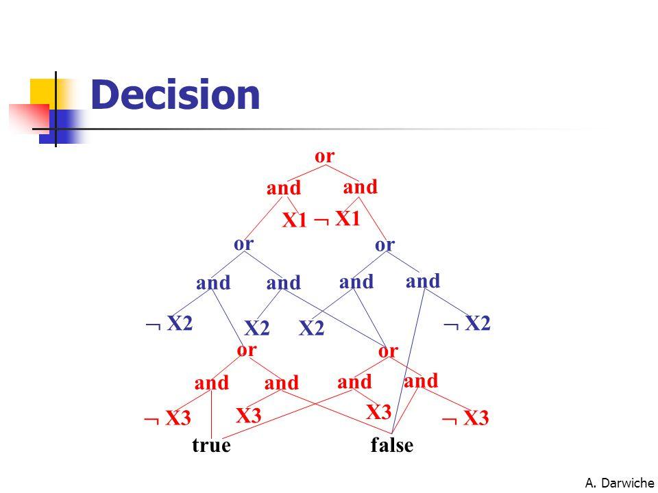 A. Darwiche or and X1  X1 or and X2  X2 and X3  X3 or truefalse Decision