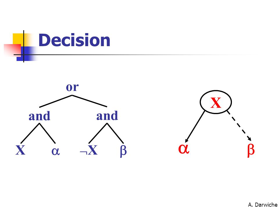 A. Darwiche X XX  and or and   X Decision