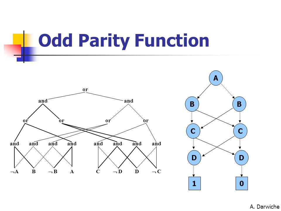 A. Darwiche AA B  B AC  D D  C and or and or Odd Parity Function A B C D 1 B C D 0